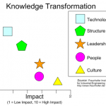 Knowledge Transformation