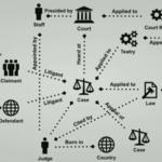Crowdfund Graph Analytics for Justice