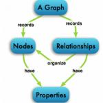 Graph Connect