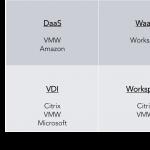 Workspace as a Service (WaaS)